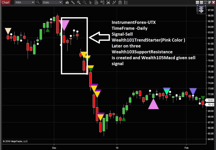 Best Indicator Signal Forex